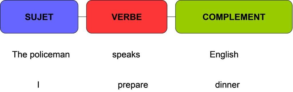 construction de phrases en anglais2