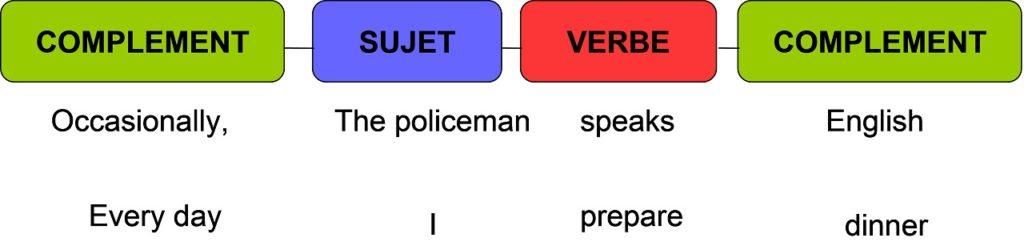 construction de phrases en anglais3