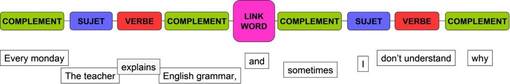 construction de phrases en anglais4
